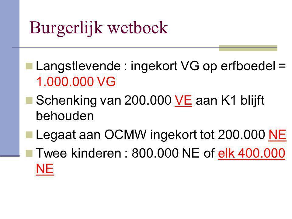 Burgerlijk wetboek Langstlevende : ingekort VG op erfboedel = 1.000.000 VG. Schenking van 200.000 VE aan K1 blijft behouden.