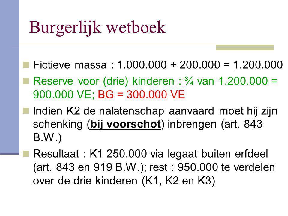 Burgerlijk wetboek Fictieve massa : 1.000.000 + 200.000 = 1.200.000