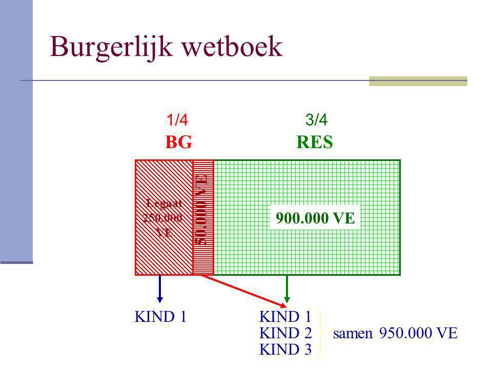 Burgerlijk wetboek BG RES 1/4 3/4 50.000 VE 900.000 VE KIND 1 KIND 1