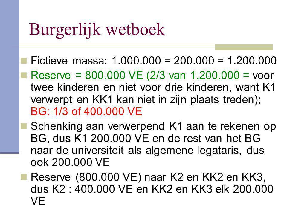 Burgerlijk wetboek Fictieve massa: 1.000.000 = 200.000 = 1.200.000