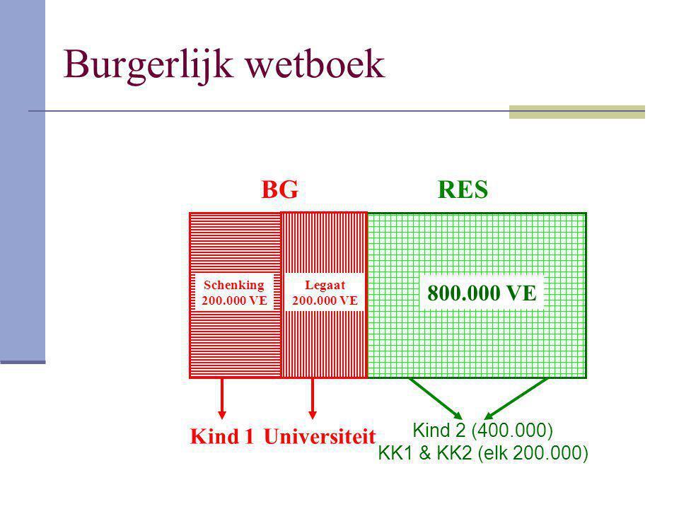 Burgerlijk wetboek BG RES 800.000 VE Kind 1 Universiteit