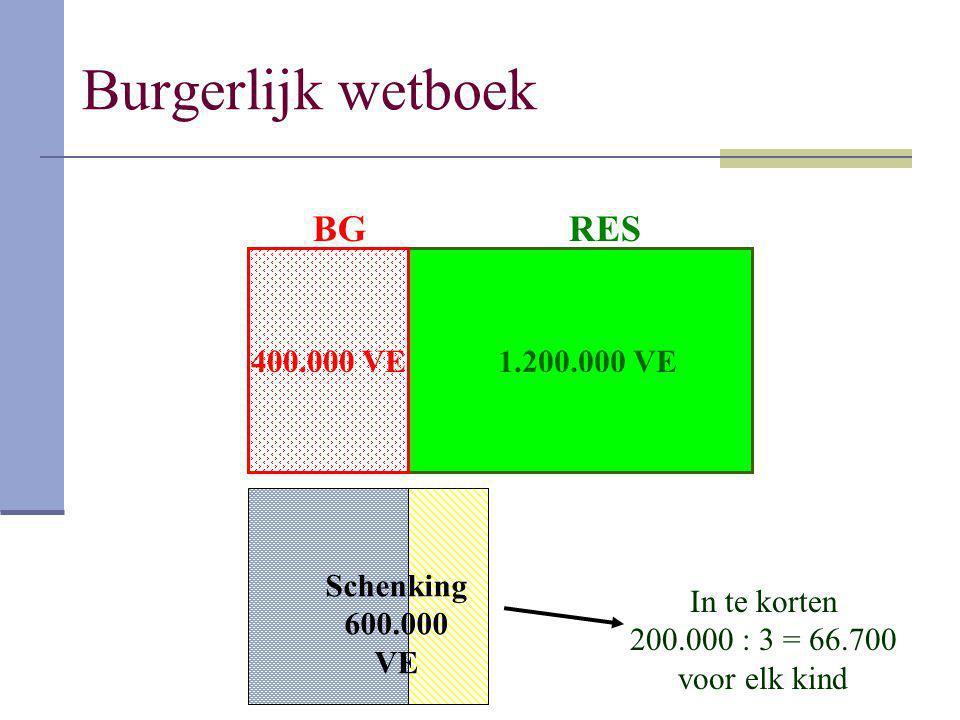 Burgerlijk wetboek BG RES 400.000 VE 1.200.000 VE Schenking