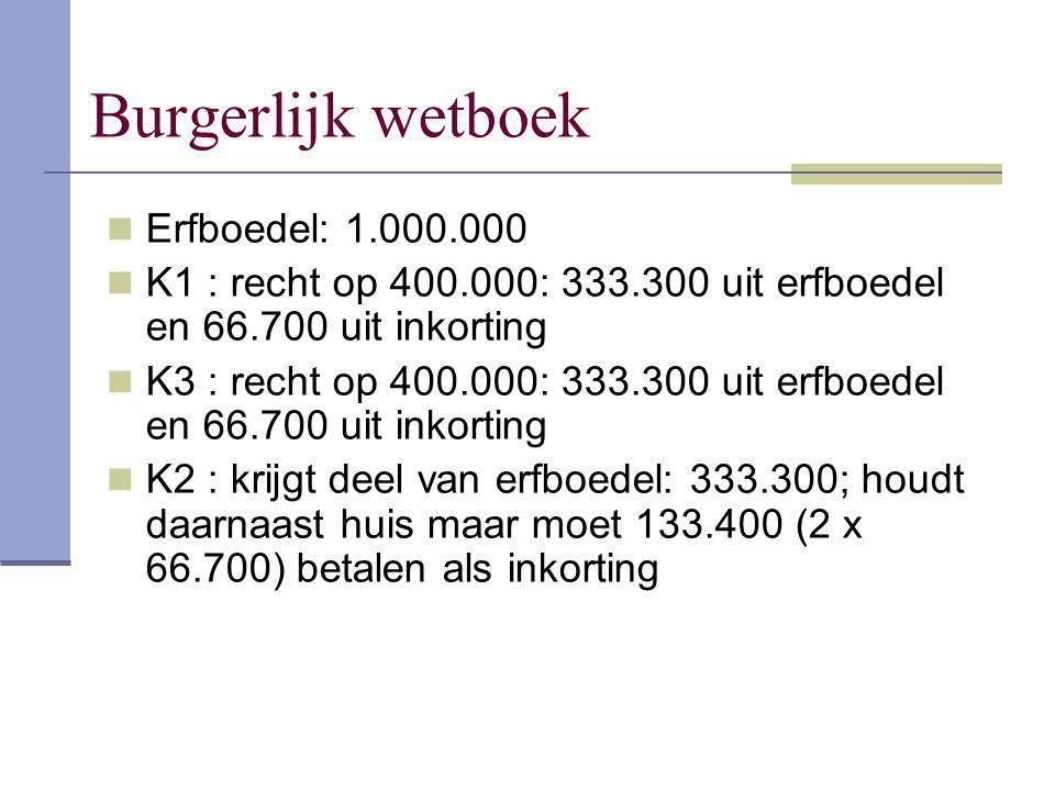 Burgerlijk wetboek Erfboedel: 1.000.000