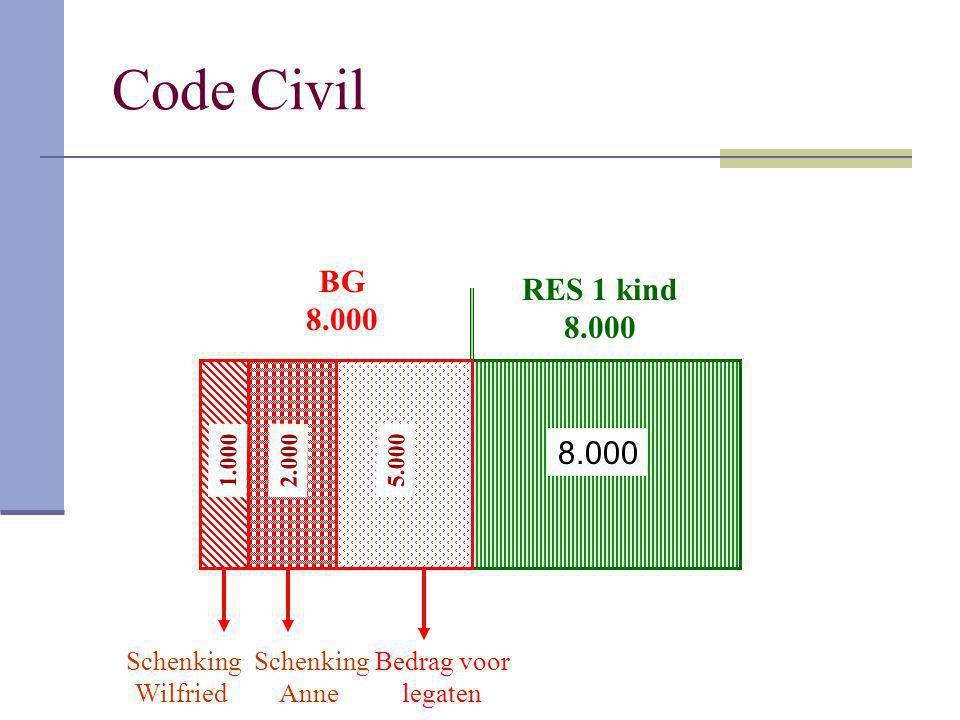 Code Civil BG RES 1 kind 8.000 8.000 8.000 Schenking Wilfried