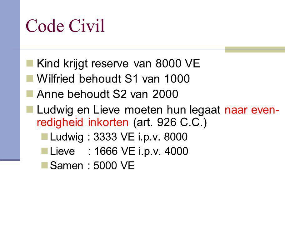 Code Civil Kind krijgt reserve van 8000 VE