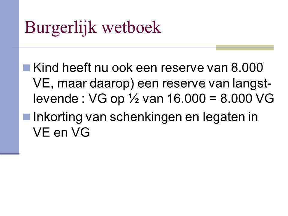 Burgerlijk wetboek Kind heeft nu ook een reserve van 8.000 VE, maar daarop) een reserve van langst-levende : VG op ½ van 16.000 = 8.000 VG.
