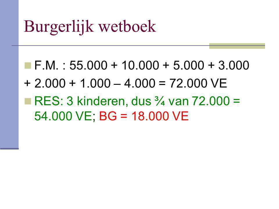 Burgerlijk wetboek F.M. : 55.000 + 10.000 + 5.000 + 3.000