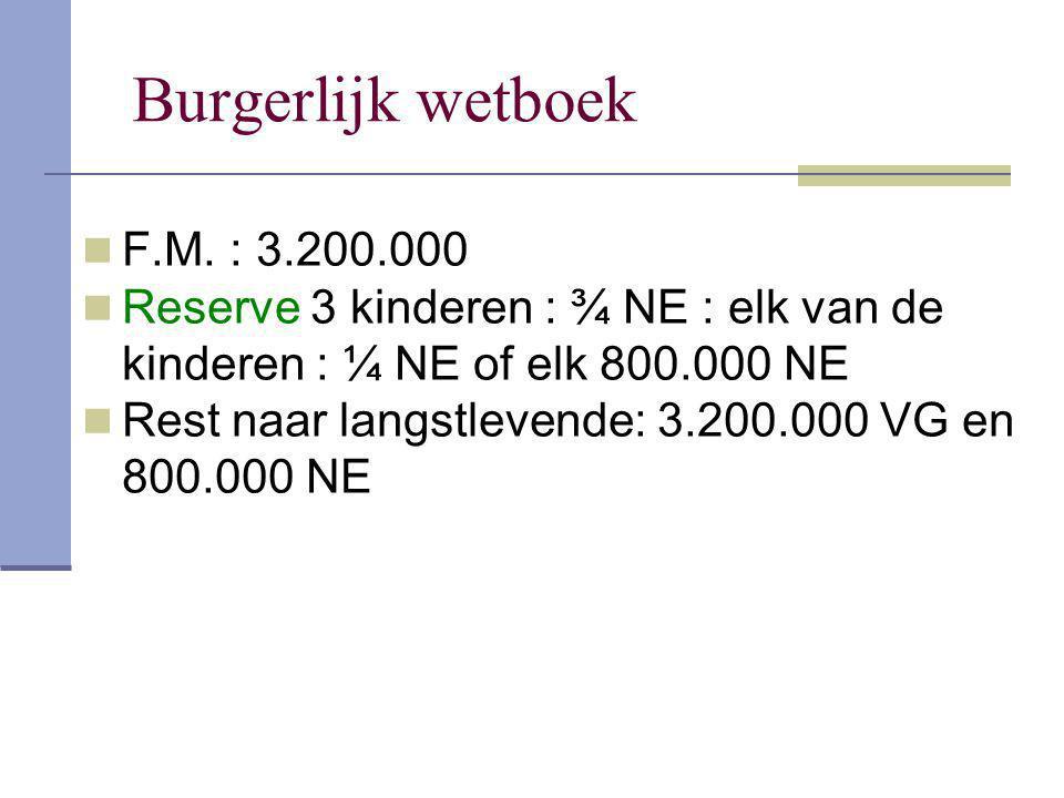 Burgerlijk wetboek F.M. : 3.200.000