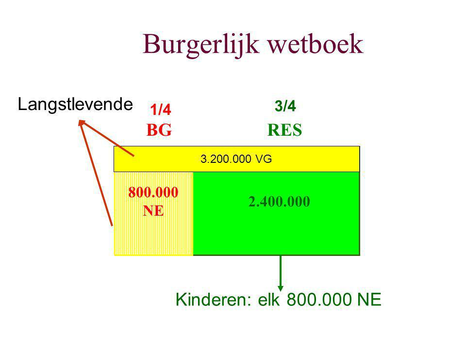 Burgerlijk wetboek Langstlevende BG RES Kinderen: elk 800.000 NE 3/4
