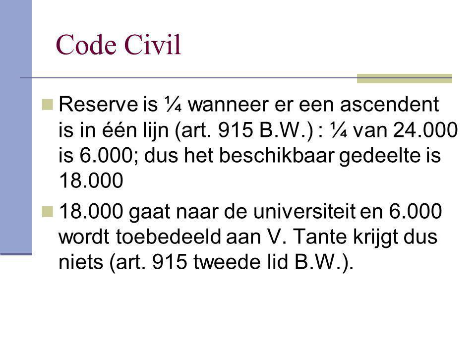 Code Civil Reserve is ¼ wanneer er een ascendent is in één lijn (art. 915 B.W.) : ¼ van 24.000 is 6.000; dus het beschikbaar gedeelte is 18.000.