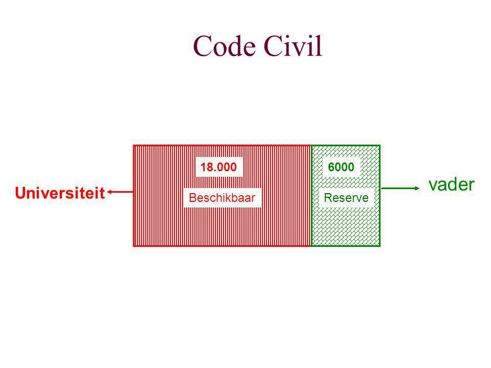 Code Civil 18.000 6000 vader Universiteit Beschikbaar Reserve