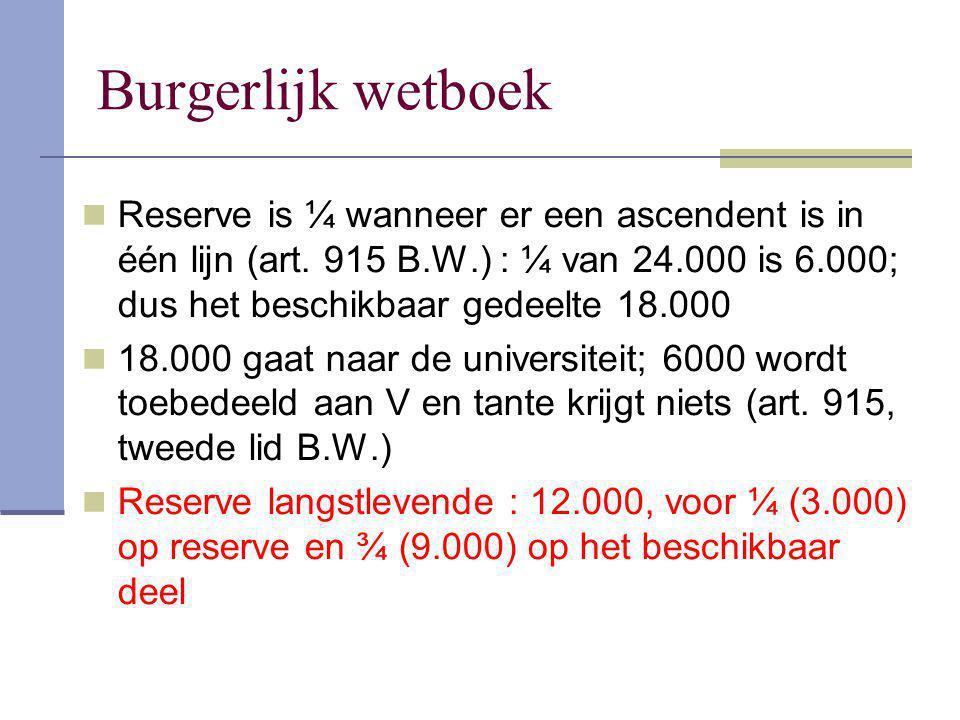 Burgerlijk wetboek Reserve is ¼ wanneer er een ascendent is in één lijn (art. 915 B.W.) : ¼ van 24.000 is 6.000; dus het beschikbaar gedeelte 18.000.