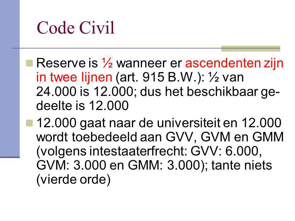 Code Civil Reserve is ½ wanneer er ascendenten zijn in twee lijnen (art. 915 B.W.): ½ van 24.000 is 12.000; dus het beschikbaar ge-deelte is 12.000.