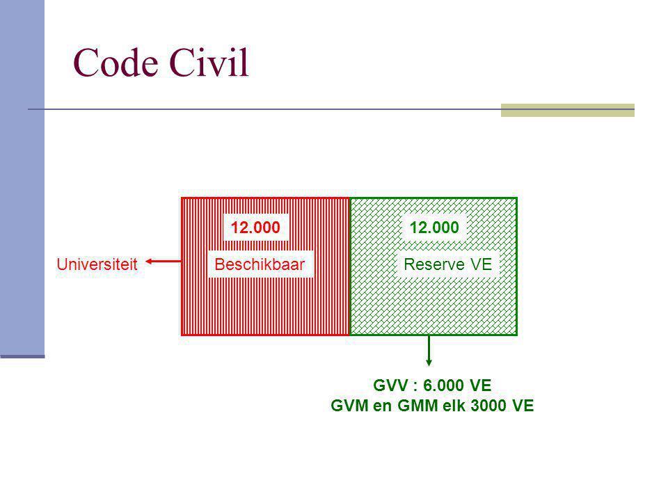 Code Civil 12.000 12.000 Universiteit Beschikbaar Reserve VE