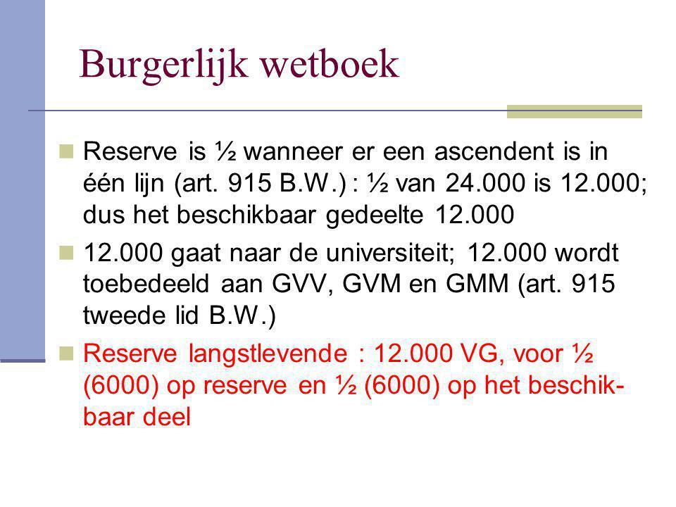 Burgerlijk wetboek Reserve is ½ wanneer er een ascendent is in één lijn (art. 915 B.W.) : ½ van 24.000 is 12.000; dus het beschikbaar gedeelte 12.000.