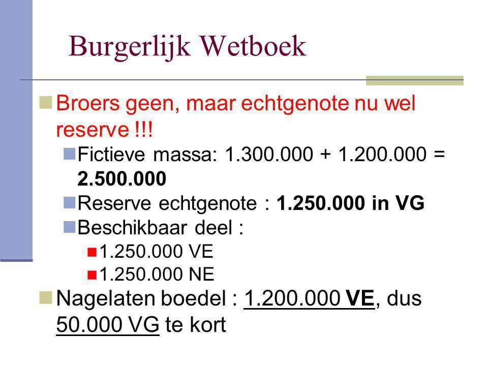 Burgerlijk Wetboek Broers geen, maar echtgenote nu wel reserve !!!