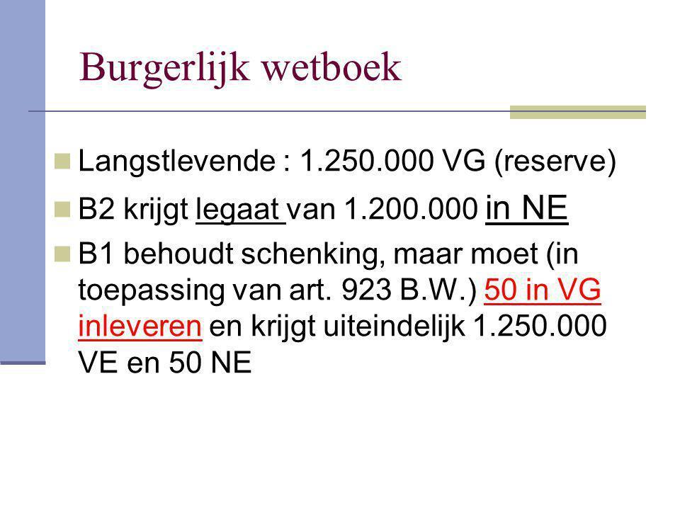Burgerlijk wetboek Langstlevende : 1.250.000 VG (reserve)
