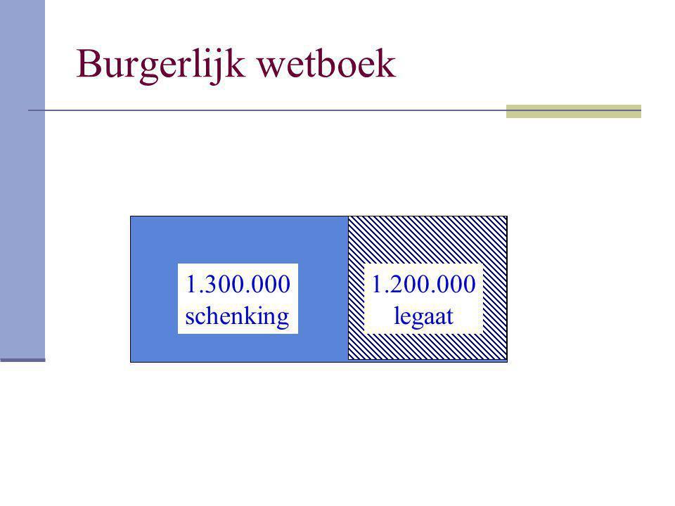 Burgerlijk wetboek 1.300.000 schenking 1.200.000 legaat