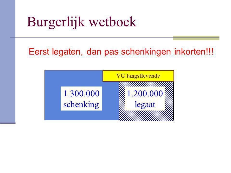 Burgerlijk wetboek Eerst legaten, dan pas schenkingen inkorten!!!