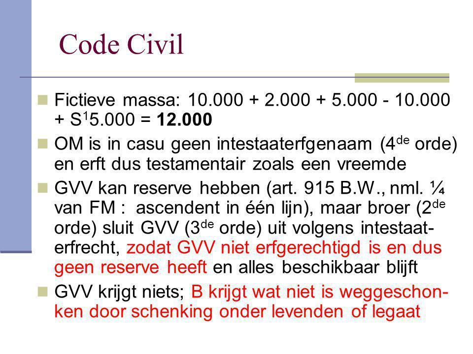 Code Civil Fictieve massa: 10.000 + 2.000 + 5.000 - 10.000 + S15.000 = 12.000.