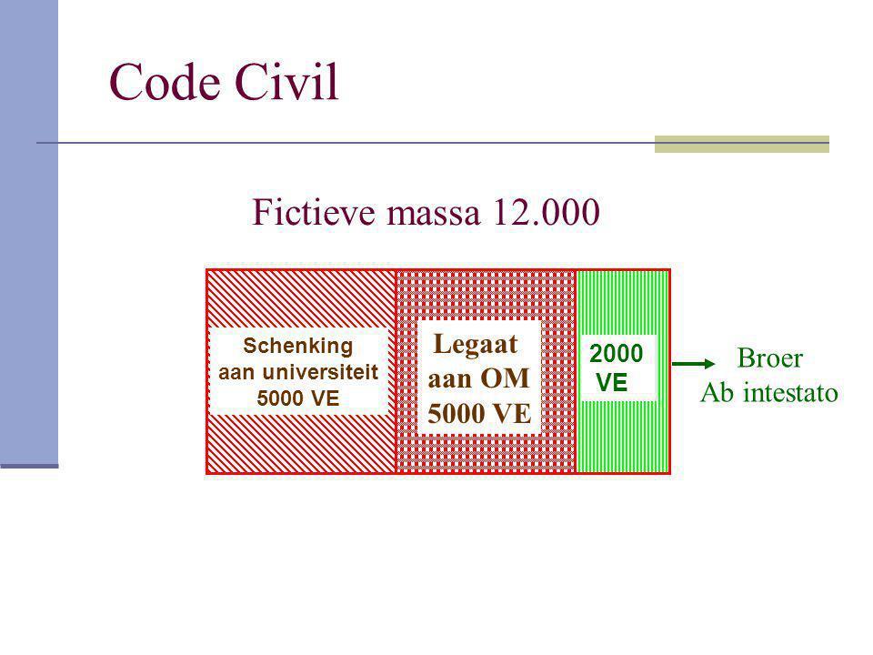 Code Civil Fictieve massa 12.000 Legaat Broer aan OM Ab intestato