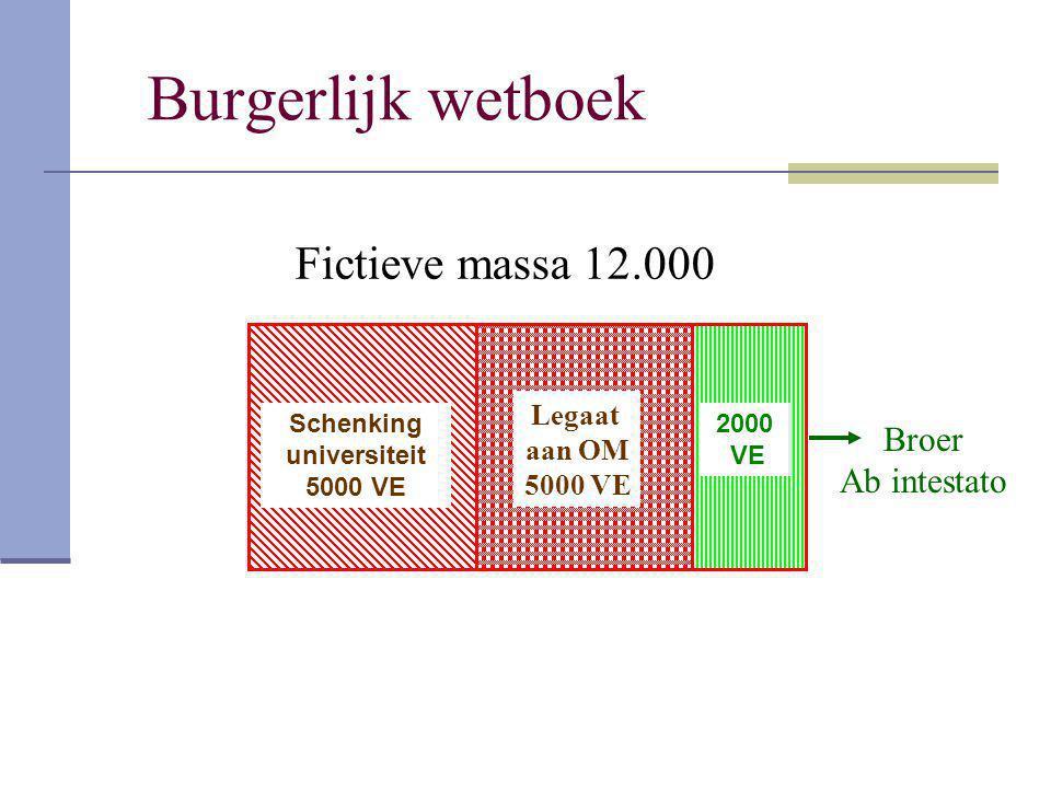 Burgerlijk wetboek Fictieve massa 12.000 Broer Ab intestato Legaat