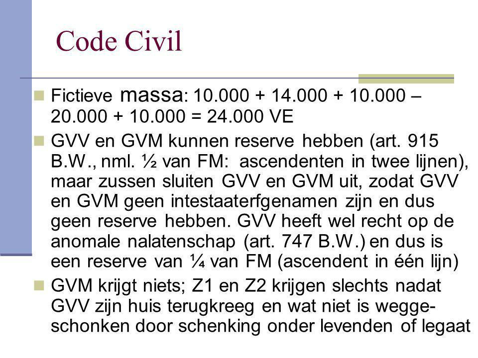 Code Civil Fictieve massa: 10.000 + 14.000 + 10.000 – 20.000 + 10.000 = 24.000 VE.