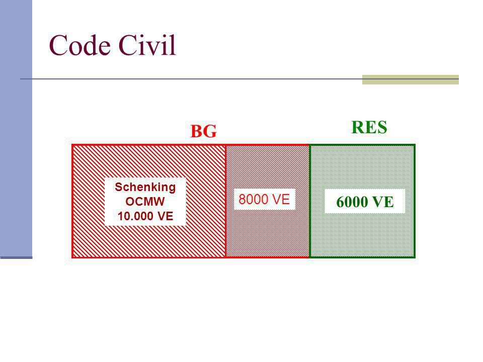 Code Civil RES BG Schenking OCMW 10.000 VE 8000 VE 6000 VE