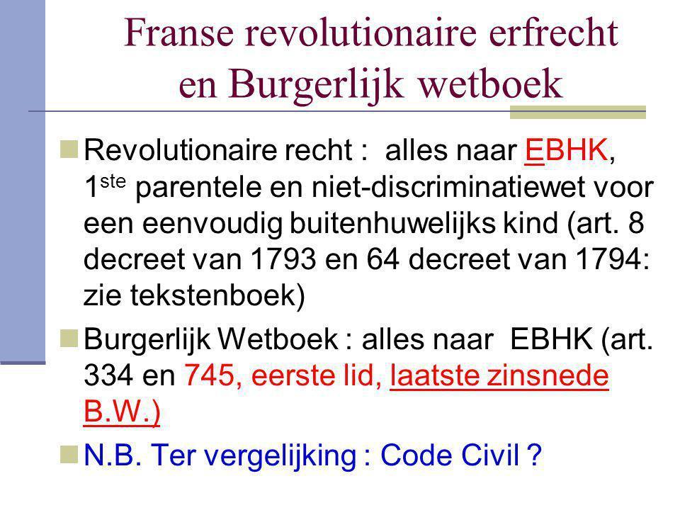 Franse revolutionaire erfrecht en Burgerlijk wetboek
