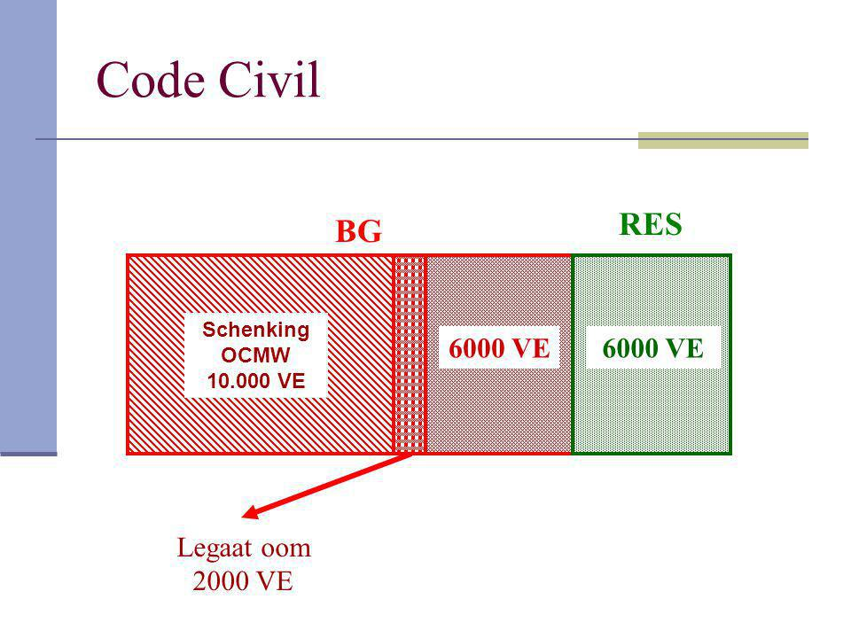 Code Civil RES BG 6000 VE 6000 VE Legaat oom 2000 VE Schenking OCMW