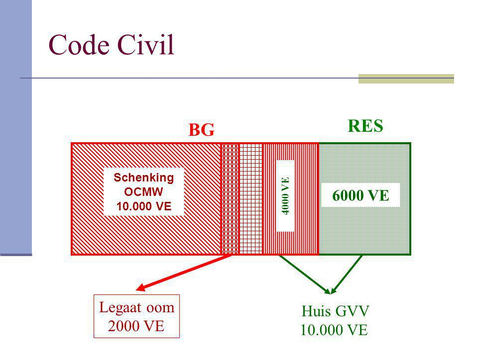 Code Civil RES BG 6000 VE Legaat oom Huis GVV 2000 VE 10.000 VE