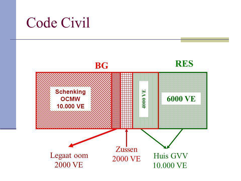 Code Civil RES BG 6000 VE Zussen 2000 VE Legaat oom Huis GVV 2000 VE
