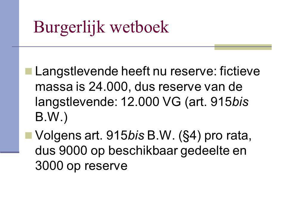 Burgerlijk wetboek Langstlevende heeft nu reserve: fictieve massa is 24.000, dus reserve van de langstlevende: 12.000 VG (art. 915bis B.W.)