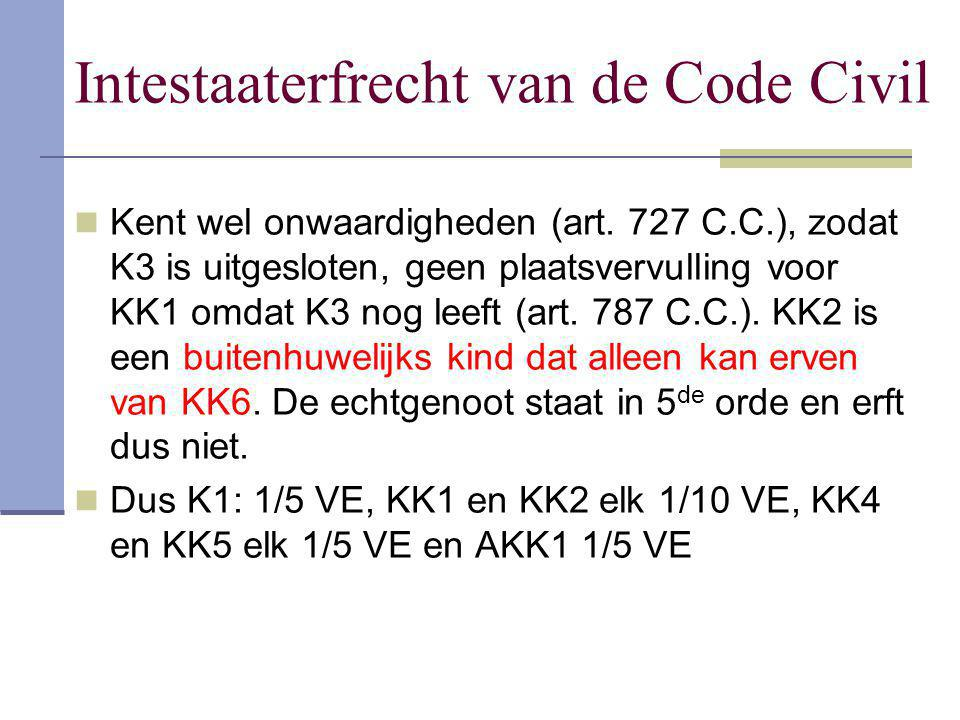 Intestaaterfrecht van de Code Civil