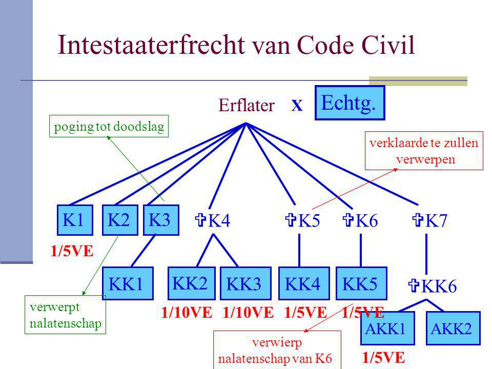 Intestaaterfrecht van Code Civil