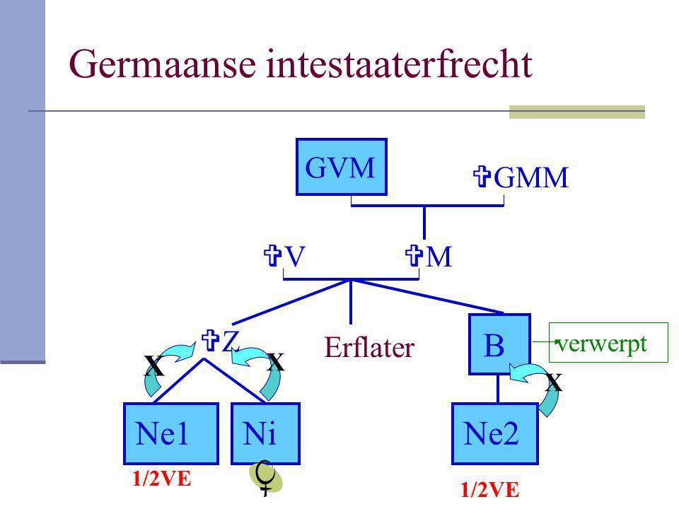 Germaanse intestaaterfrecht