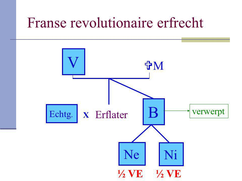 Franse revolutionaire erfrecht