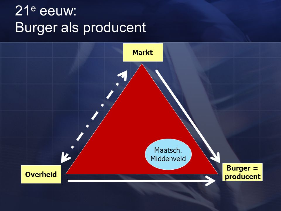 21e eeuw: Burger als producent