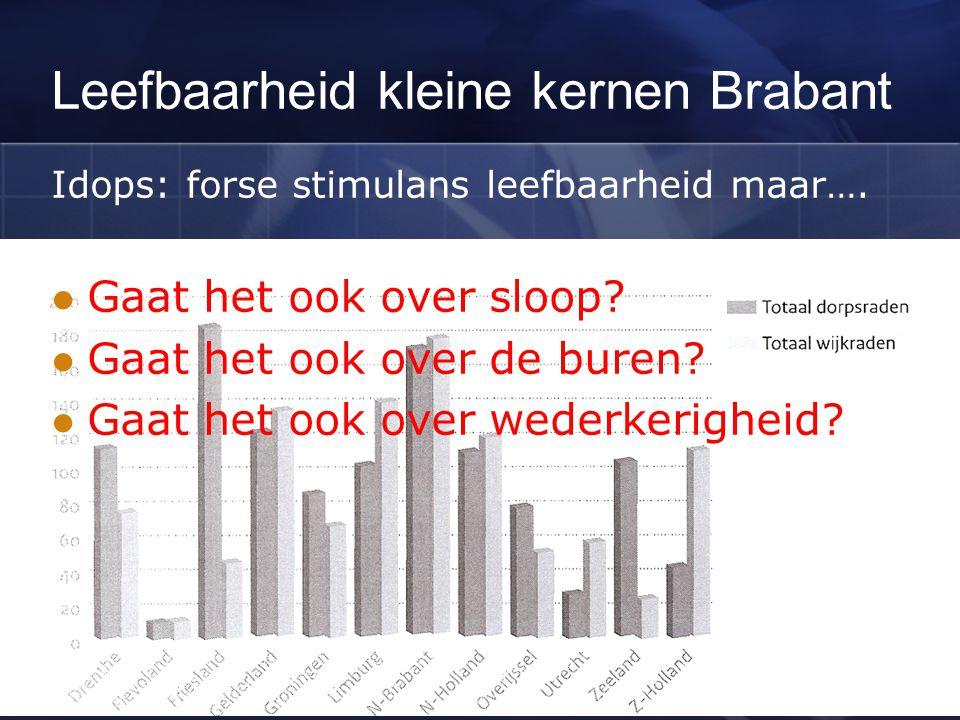 Leefbaarheid kleine kernen Brabant