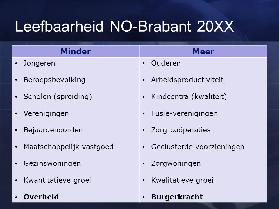 Leefbaarheid NO-Brabant 20XX
