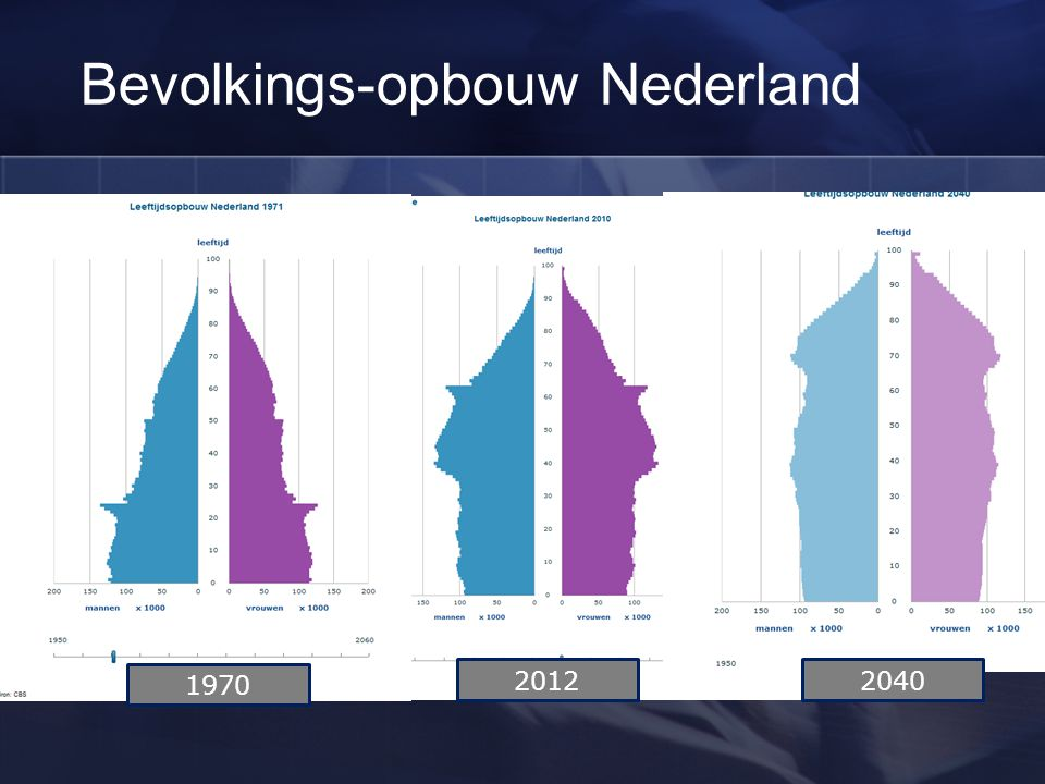 Bevolkings-opbouw Nederland