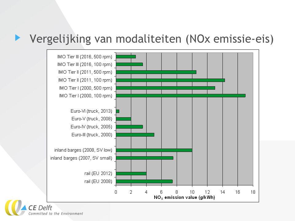 Vergelijking van modaliteiten (NOx emissie-eis)