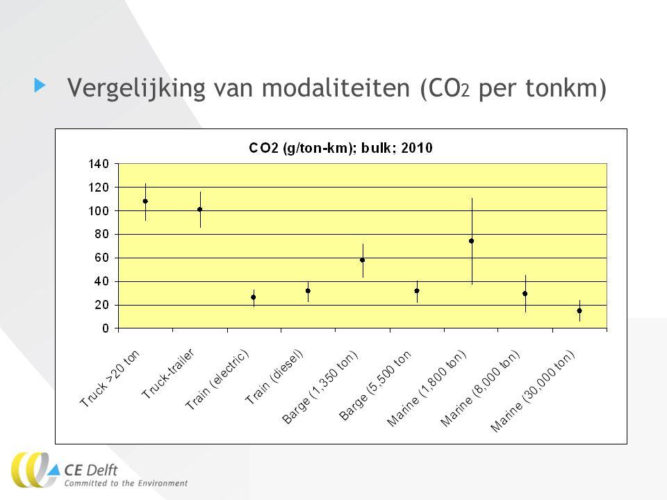 Vergelijking van modaliteiten (CO2 per tonkm)