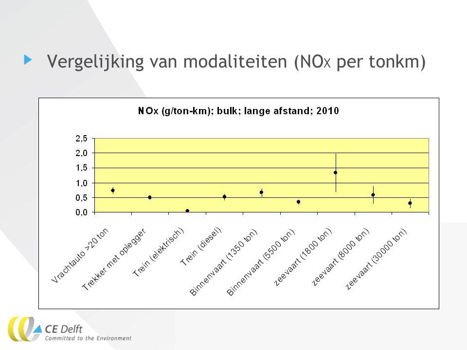 Vergelijking van modaliteiten (NOX per tonkm)