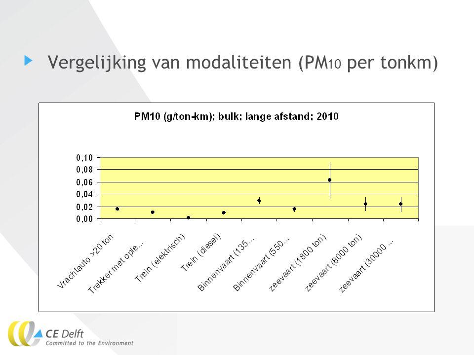 Vergelijking van modaliteiten (PM10 per tonkm)