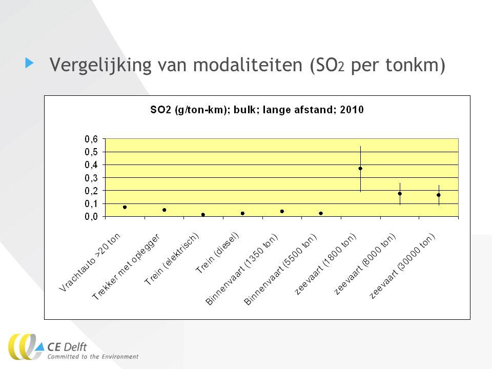 Vergelijking van modaliteiten (SO2 per tonkm)
