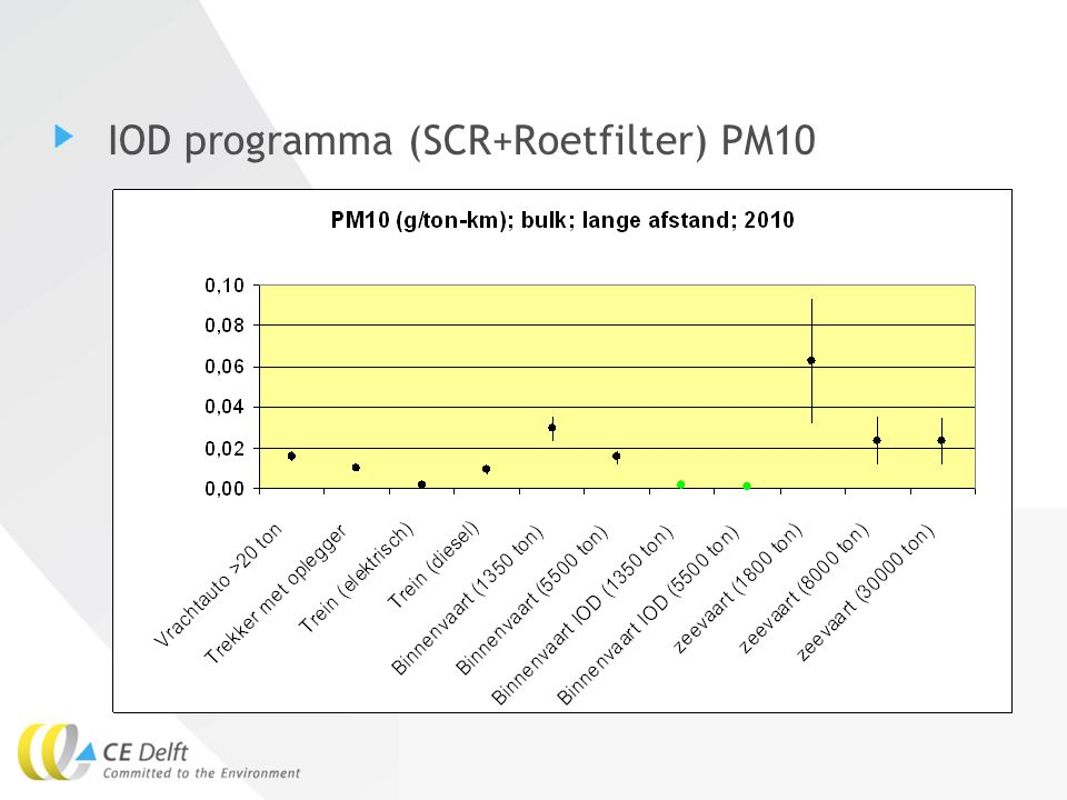IOD programma (SCR+Roetfilter) PM10