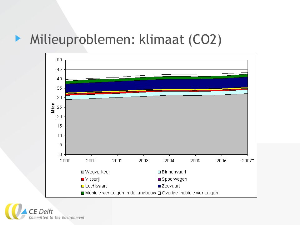 Milieuproblemen: klimaat (CO2)