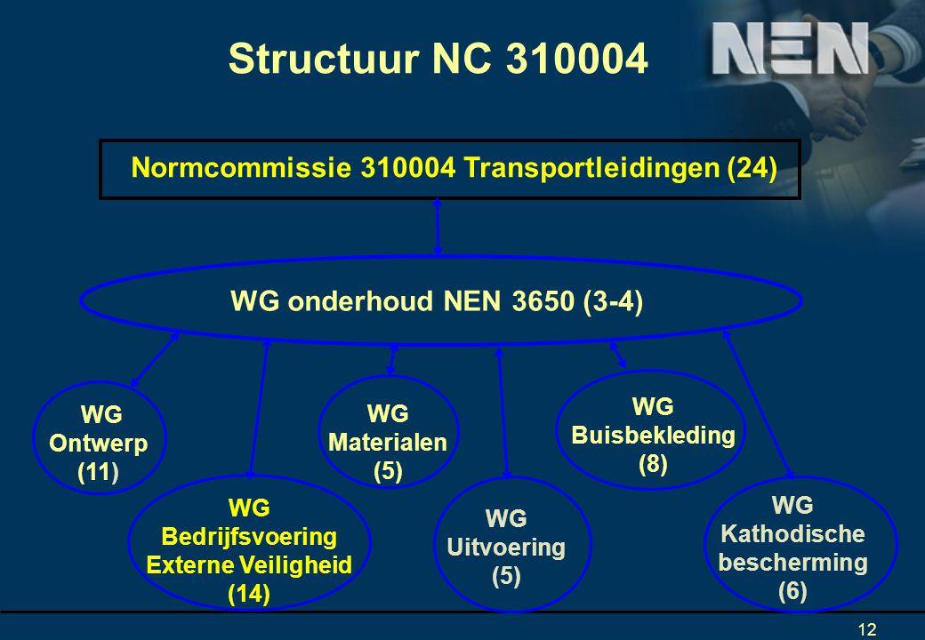 Structuur NC 310004 Normcommissie 310004 Transportleidingen (24)