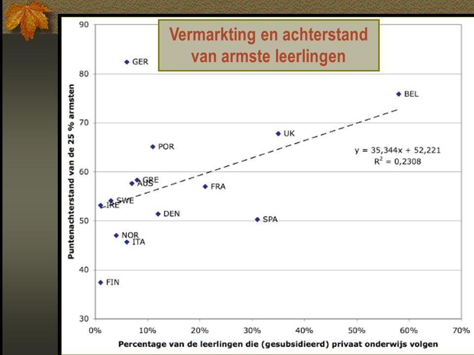 Vermarkting en achterstand van armste leerlingen